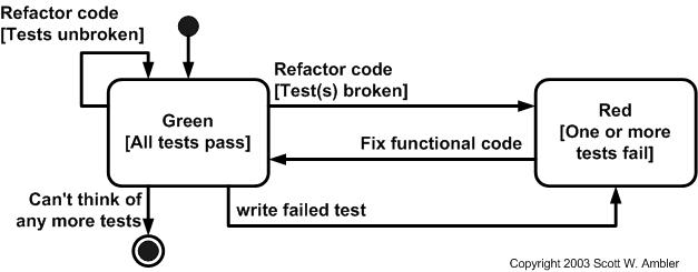 Introduction to Test Driven Development (TDD)